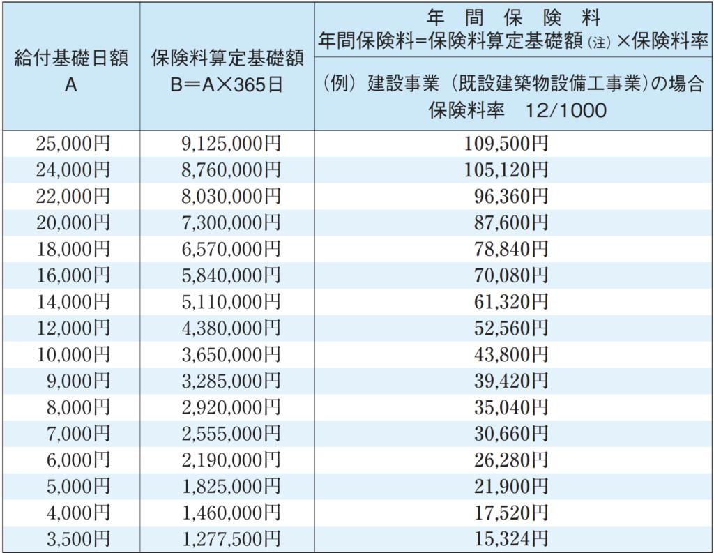 特別加入者(中小事業主等)の給付基礎日額・保険料一覧表
