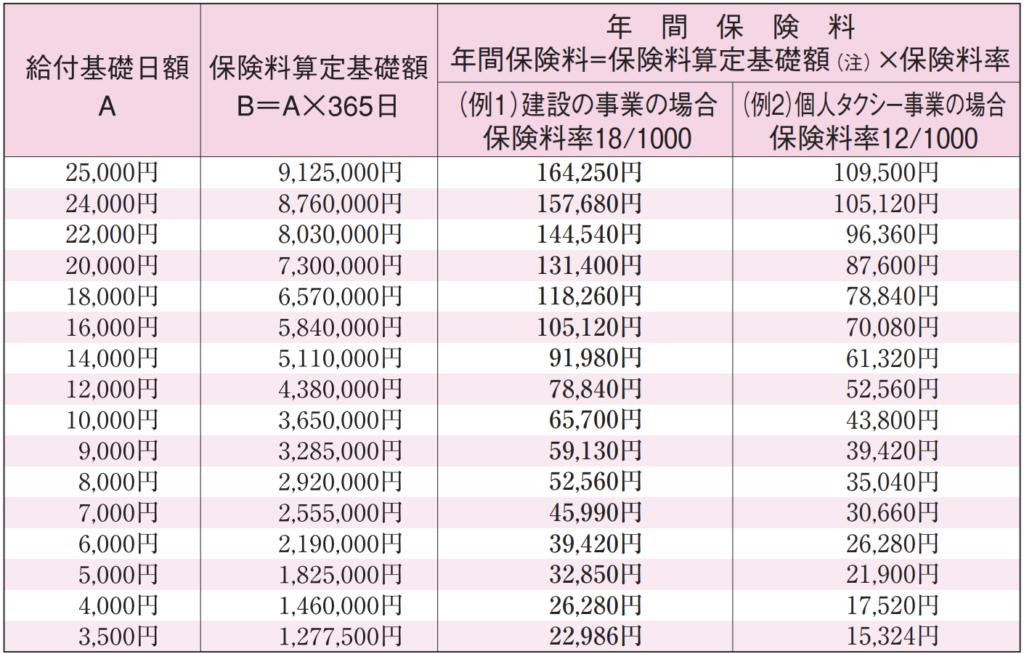 特別加入者(一人親方)の給付基礎日額・保険料一覧表