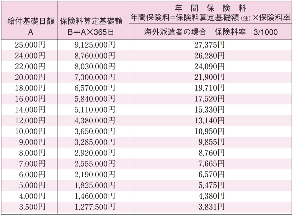 特別加入者(海外派遣者)の給付基礎日額・保険料一覧表