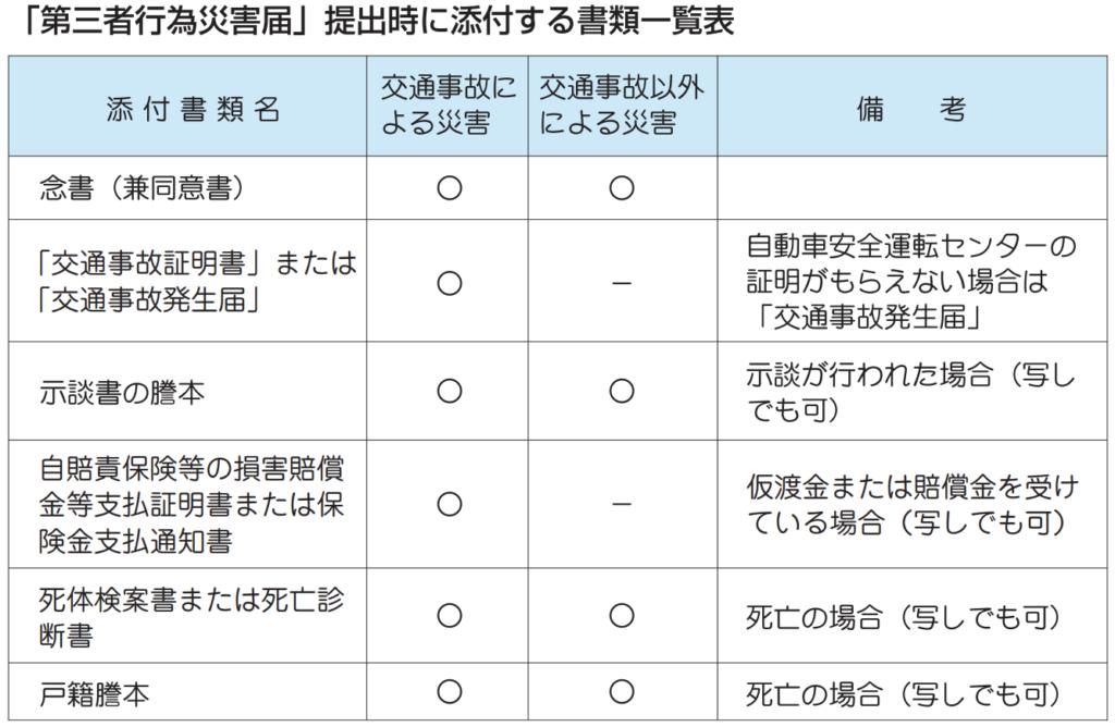 第三者行為災害届の添付書類一覧